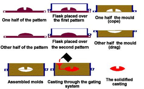 pattern and casting difference sand casting californiapatterns