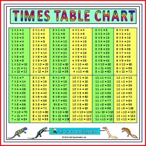 All Times Tables by Large Times Tables Chart Up To 12 A Large Printable
