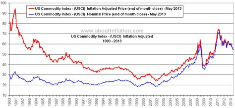 historical commodity price charts us commodity index inflation adjusted chart about inflation
