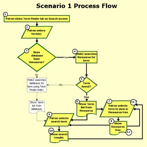 flow chart with database process flow diagram database wiring diagram