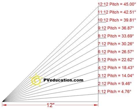 Shed Roof Pitch Angle by Roof Pitch And Roof Angle Degrees Roof Styles