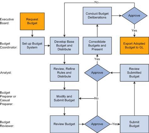 federal budget process flowchart budget process flowchart create a flowchart