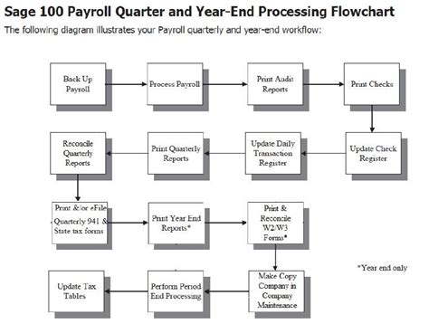 payroll workflow payroll workflow 100 year end articles 100