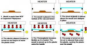 vaccum forming process what are the stages of vacuum forming