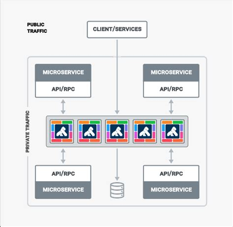 command pattern web api kong api gateway open source microservice and api platform