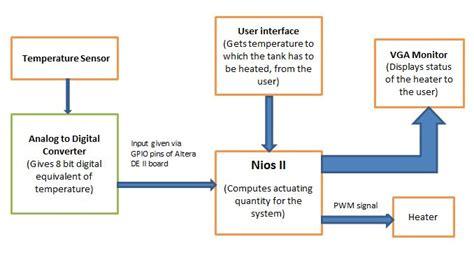 block diagram of temperature sensor cornell ece 5760 project pid controller