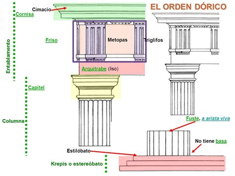 cornisa friso arquitrabe el orden d 211 rico entablamento columna krepis o estere 243 bato