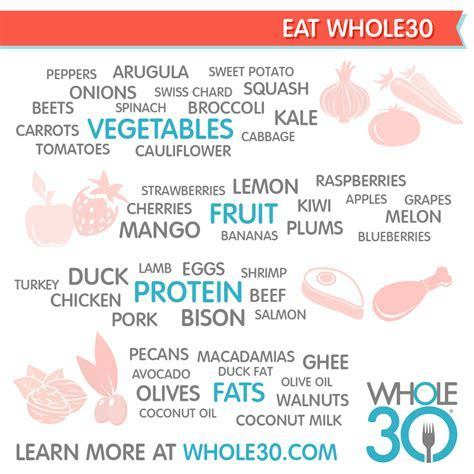 Whole30 and Whole9 Graphics   The Whole30® Program