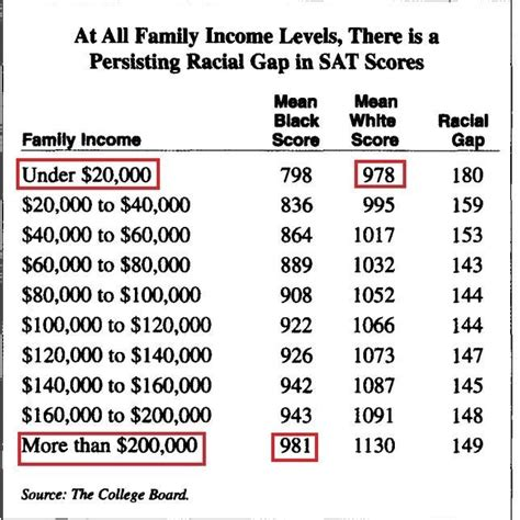 sat scores and family income sat scores with wealth comparison