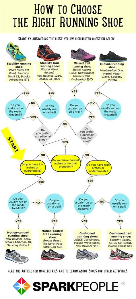 running shoe type guide find your solemate with 5 easy to follow flowcharts