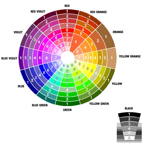 color wheel chart color charts tools by florence w deems