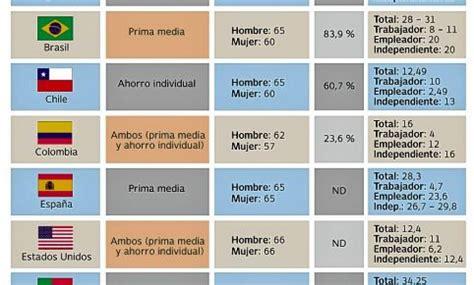 aumento a pensiones en colombia alcanzar la pensi 243 n un sue 241 o cada vez m 225 s lejano en colombia
