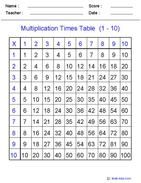 Multiplication times table practice worksheets