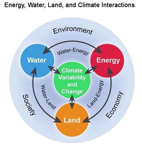hi energy water healthy energy water and land national climate assessment