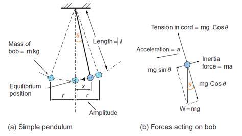 pendulum swing equation simple pendulum me mechanical