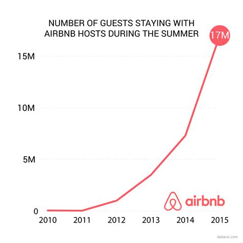 airbnb valuation airbnb s summer reach has grown by 353 times in 5 years