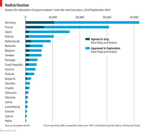 kid programming solution relocation quotas europe s migrant crisis