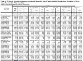 Irs Tax Table despite record collections 52 062 499 filers paid no