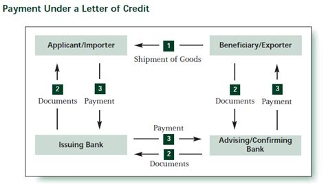 Letter Of Credit Types And Procedure business process functional flow erp joe