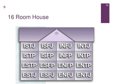 house mbti house mbti 28 images mbti x divergent factions infj