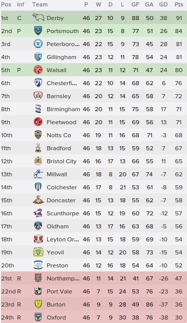 Football League One Table by Fm 2015 Simulation Harry Houdini Is Back Fm Stories