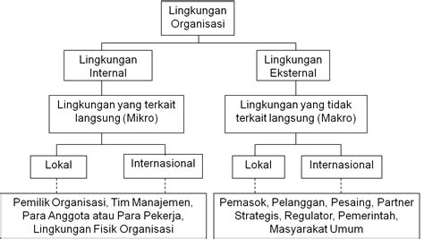 faktor membuat struktur organisasi pengaruh lingkungan terhadap manajemen peluang usaha makanan