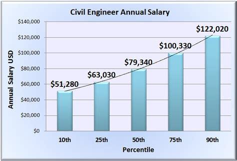 design engineer salary in india computerhardwareengineer 2017 2018 best cars reviews