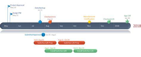1 Free Timeline Maker Gantt Chart Creator Office Timeline Free