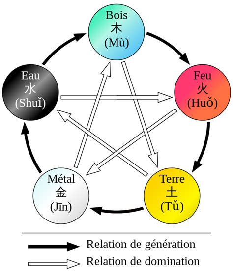five elements in chinese medicine wu xing acupuncturewiki net file wuxing fr svg wikimedia commons