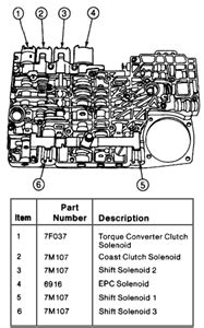 auto manual repair 2007 ford explorer electronic valve timing solved on a 1996 ford explorer which solenoid is shift fixya