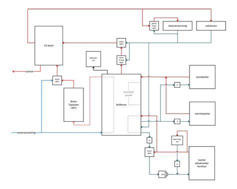 Vloerverwarming Elektrisch Of Water by Warmtepomp Cv Houtkachel Buffervat Opzet Installatie
