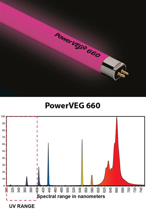 powerveg fs uv grow light powerveg flower formula eye hortilux