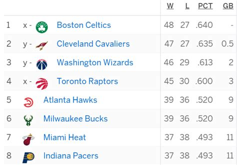 nba standings nba games last night basketball scores