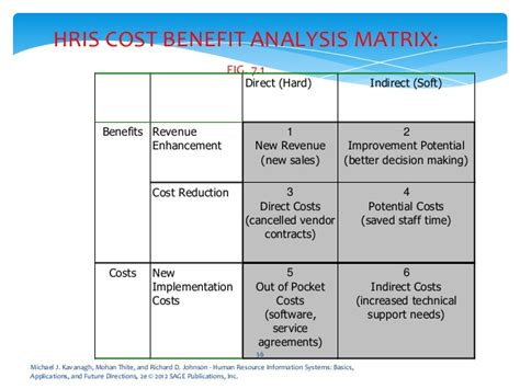 cost benefit matrix template hr needs analysis and cost estimation