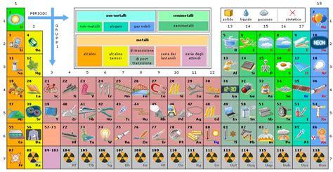 spiegazione tavola periodica degli elementi scienze mate scuola media alla scoperta della tavola
