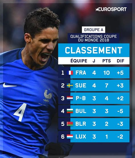 qualifications coupe du monde 2018 la renverse la
