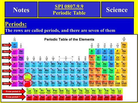 what is a period on the periodic table notes science spi periodic table tennessee spi objective
