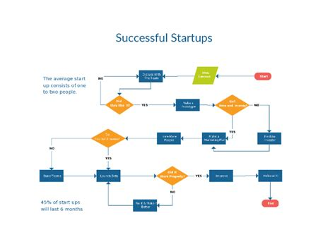 Flowchart Templates Exles In Creately Diagram Community Flow Template For Startup Business