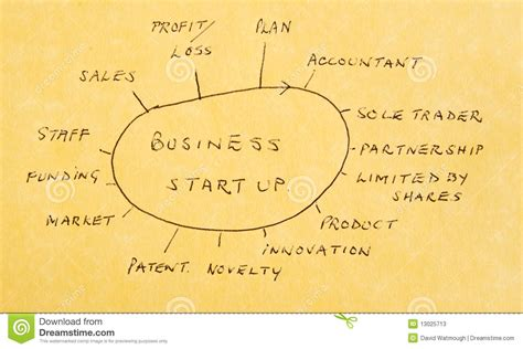 Opts For A New Start by Starting A New Business Actions And Options Stock Image