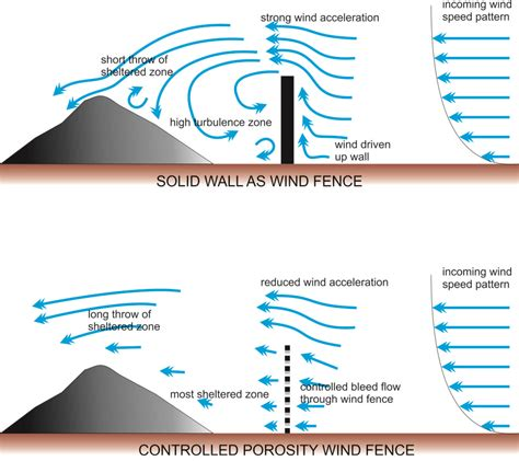 wind pattern types wind fence wind shelter windbreakweathersolve