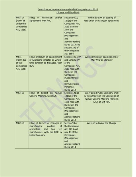 section 71 of companies act 2013 section 71 of the companies act 28 images new company
