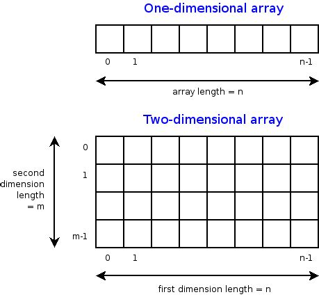 construct 2 array tutorial cs 201 java arrays
