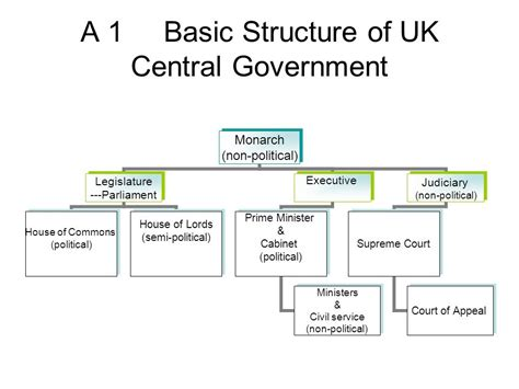 chapter 13 system of government ppt