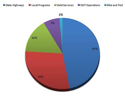 pie diagram pie chart www imgkid the image kid has it