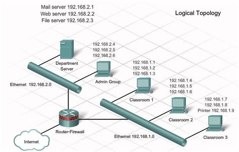 logical network design diagram troubleshooting physical and logical topologies bel s