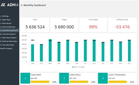 daily dashboard template daily sales tracking template adnia solutions