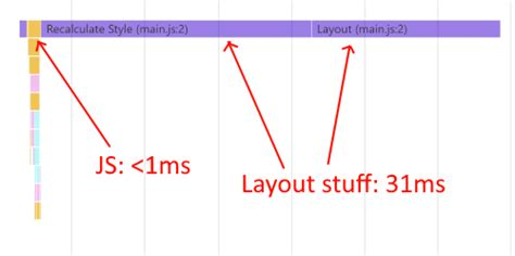 javascript recalculate layout layout is the next frontier of web app performance