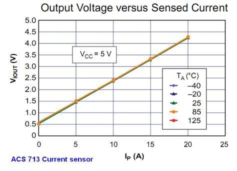 h bridge current sense resistor current sense resistor parallel 28 images cursns2 current sense resistors