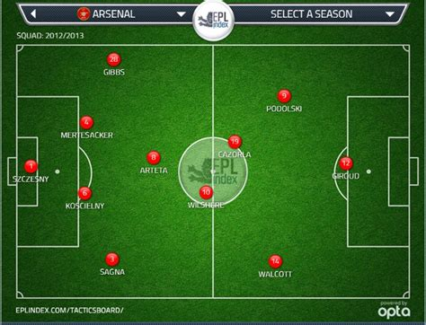 arsenal formation do arsenal need a change in approach epl index