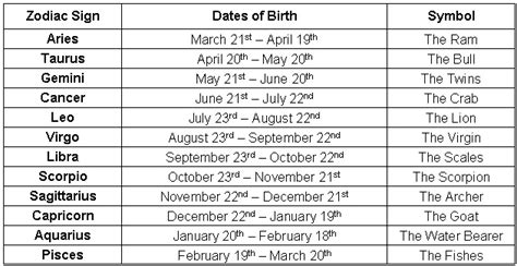 Date of birth astrology marriage transits